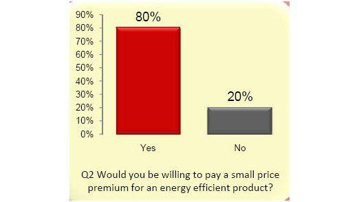 Vier von fünf CIOs wären bereit mehr für energieeffizientere Produkte auszugeben.