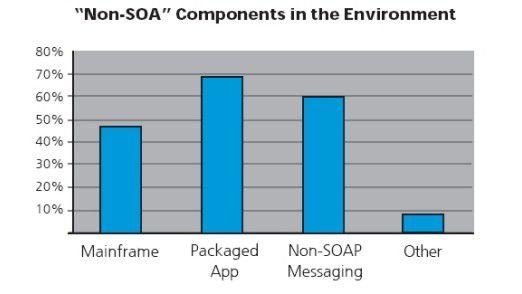"""Service-orientierte Architekturen enthalten auch """"Non-SOA""""-Elemente."""