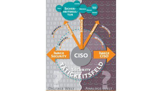 Bei der Wahl seiner Strategie sollte der CISO gut überlegen. Sie kann Auswirkungen für Ihn, sein Umfeld und die IT-Sicherheit haben.