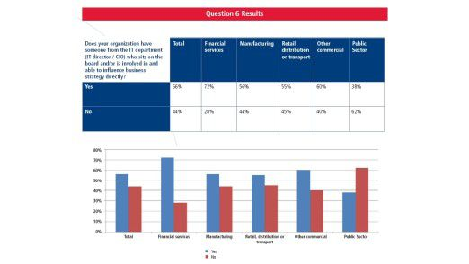 In den Vorstandsetagen im öffentlichen Sektor sind CIOs wesentlich schwächer repräsentiert als in der Privatwirtschaft.