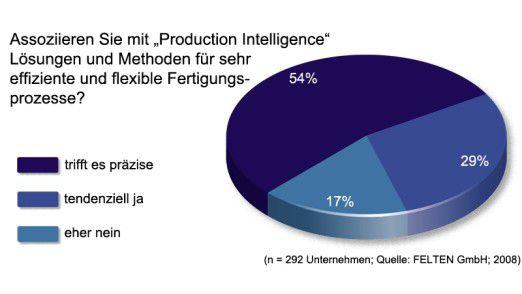 """Mehr als die Hälfte der Befragten assoziiert mit """"Production Intelligence"""" Lösungen und Methoden für sehr effiziente und flexible Fertigungsprozesse."""