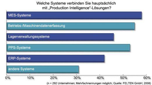 """Am häufigsten werden MES-Systeme mit """"Production Intelligence""""-Lösungen verbunden."""