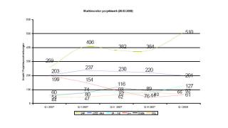 Markt für IT-Freelancer: SAP-Spezialisten am meisten nachgefragt