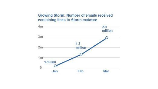 Erst ein Jahr alt, aber schon mächtig aktiv: das Storm Botnet.