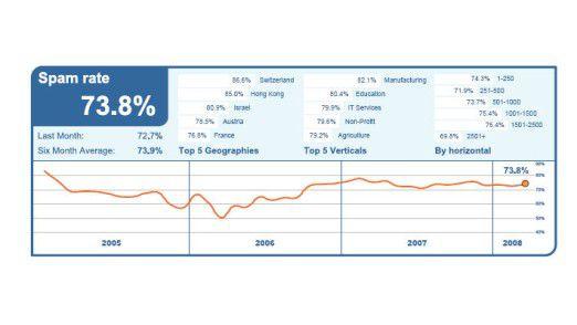 Weltweit liegt der Anteil des Spam-Aufkommens bei über 70 Prozent.