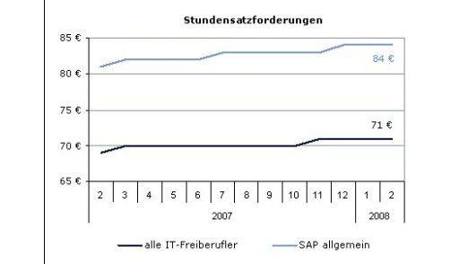 Die Stundensatzforderungen der SAP-Experten sind im zweiten Halbjahr 2007 gestiegen.