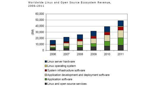 Der weltweite Umsatz von Linux und anderen Open-Source-Systemen wird bis 2011 kontinuierlich steigen.