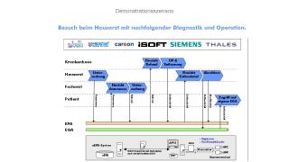 Elektronische Patientenakten: Startschuss für NRW-Pilot-Projekt