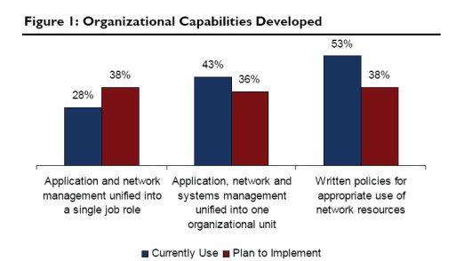 Das Zusammenlegen von Netzwerk- und Anwendungs-Management - umgesetzt vs. geplant.