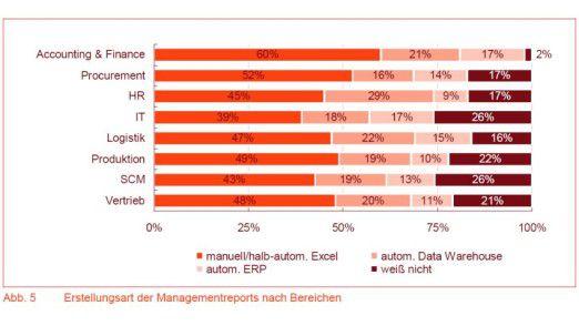 Halbautomatisch oder manuell werden die Management-Reports in mehr als der Hälfte aller Unternehmen erstellt. Unterschiede gibt es je nach Fachbereich.