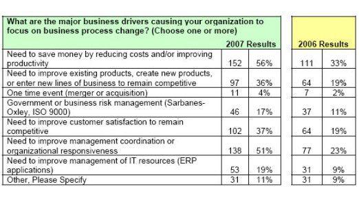 Unternehmen setzen auf BPM, um Kosten zu senken und ihre Produktivität zu steigern.