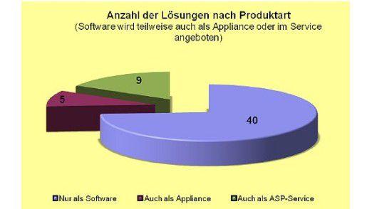 Insgesamt 40 Produkte sind einzig als Software zu beziehen.