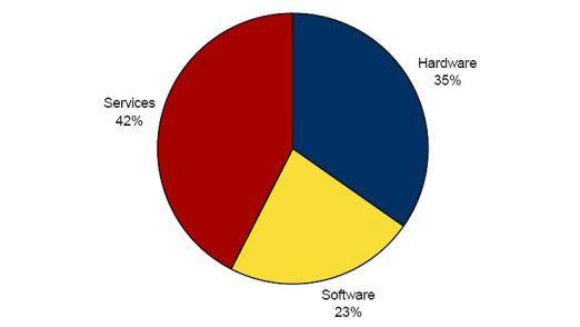 Marktanteile des deutschen IT-Marktes nach Segmenten in 2007.