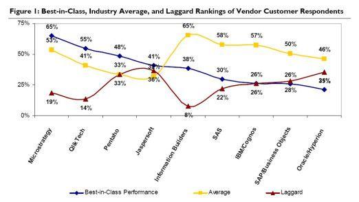 """Das Ranking diverser Anbieter nach besonders erfolgreichen (""""Best in Class""""), durchschnittlichen und weniger erfolgreichen (""""Laggards"""") Anwendern geordnet."""