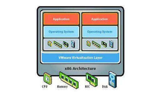 VMware ist nach Gartner-Analyse gut gegen den Angriff von Microsoft aufgestellt.