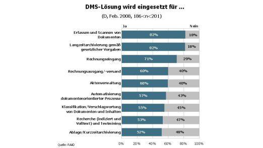Am häufigsten nutzen Firmen ihre DMS-Software zum Erfassen und Scannen von Dokumenten.
