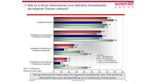 Die meisten Unternehmen in Deutschland besitzen zwar eine Umweltpolitik, aber nur bei wenigen umfasst diese auch neue IT-Infrstruktur.