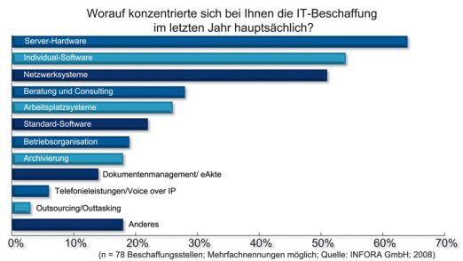 Am stärksten gefragt waren Server, Individual-Software und Netzwerke.
