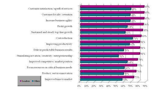 Was die IT dem Business bringen soll, beurteilen führende IT-Abteilungen anders als die übrigen. Strategische Ziele sind weiter oben angesiedelt (Quelle: IDG Research).