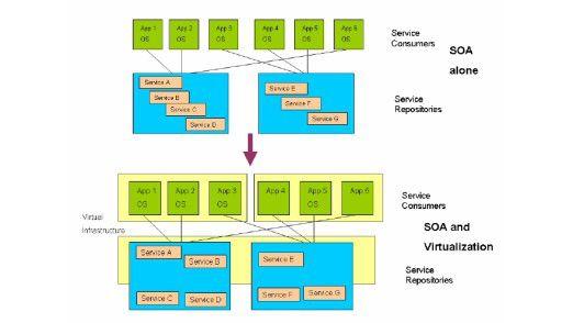Virtualisierte SOA-Umgebung auf dem Anwendungs-Level nach BEA und VMware.