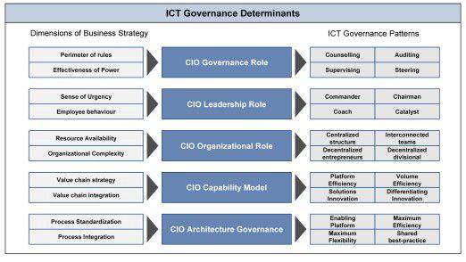 Die spezifischen Ausdifferenzierungen der fünf Governance-Determinanten.