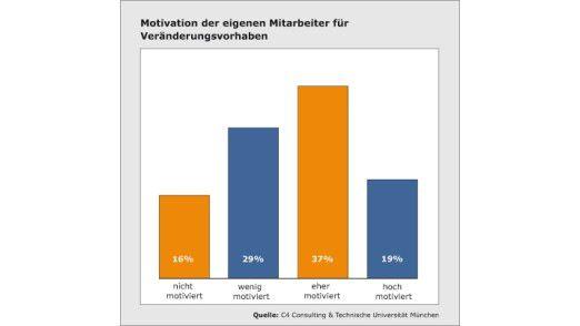 Die Motivation der eigenen Mitarbeiter für Veränderungsvorhaben.