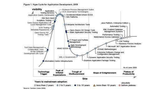 Der neue Hype Cycle von Gartner: Alles über Anwendungs-Entwicklung in den nächsten zehn Jahren.