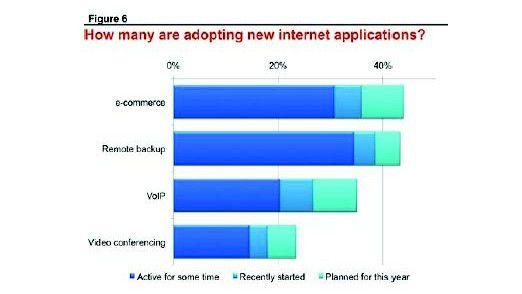 Mehr als ein Drittel der KMU hat VoIP schon oder will sich diese Technologie besorgen.