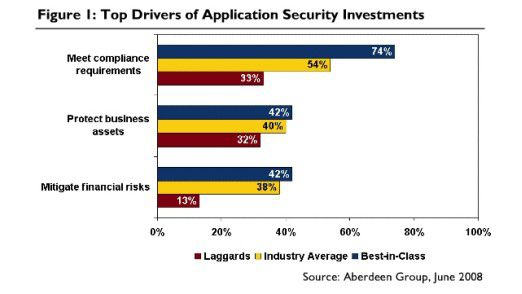 Treiber für Investitionen in Anwendungs-Sicherheit: Compliance steht im Vordergrund