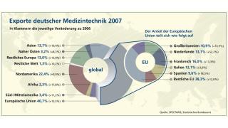 Kassenschlager Medizintechnik: Kliniken setzen auf High-Tech-Lösungen