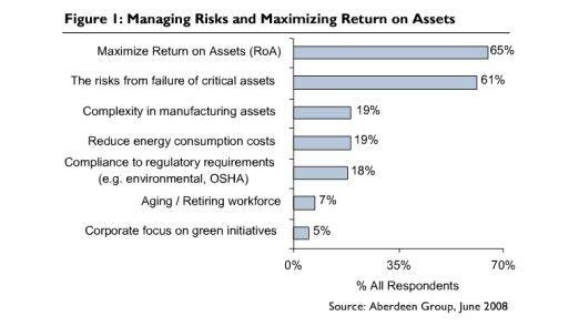 Die Treiber für Enterprise Asset Management.