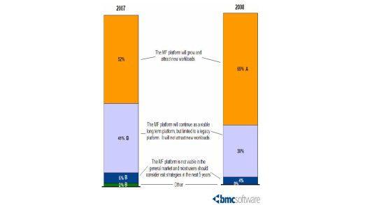 Wachstum prophezeien ihren Mainframes fast zwei Drittel der Firmen.