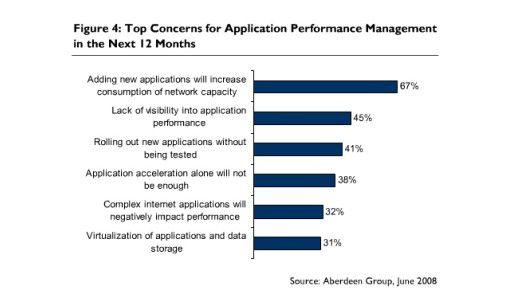67 Prozent der Entscheider fürchten Probleme mit der Kapazität ihrer Netze wegen neuer Anwendungen.