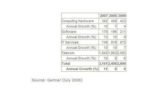 Wachstumstreiber bei den IT-Ausgaben sind vor allem Software und IT-Services.
