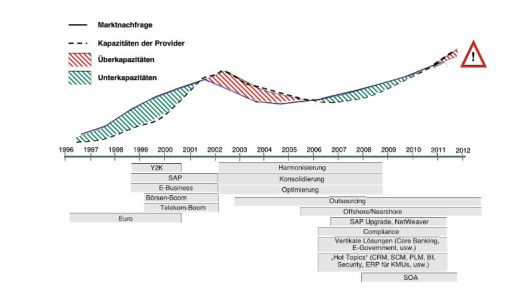 Entwicklung der Kapazitäten auf dem deutschen IT-Projektgeschäft-Markt.