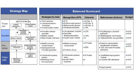 Strategy Map und Balanced Scorecard nach Horváth & Partners.