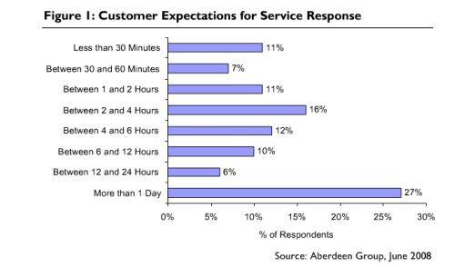 Die Bereitschaft der Verbraucher, auf Antwort vom Kundendienst zu warten.
