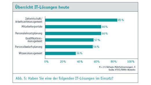 Am häufigsten kommen IT-Lösungen für Zeitwirtschaft zum Einsatz.