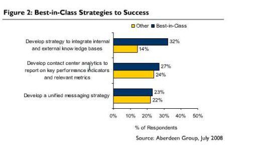 Wer seine Kunden-Kontakte gut managt, ist auch bei UC strategisch im Vorteil.