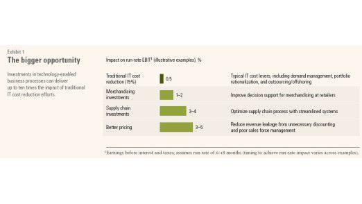 Der Nutzen von IT-Investitionen kann um bis das zehnfache höher sein als die geplanten Einsparungen durch Budgetkürzungen.