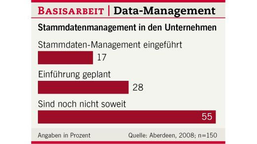Data-Management