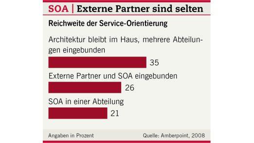 Externe Partner sind selten.