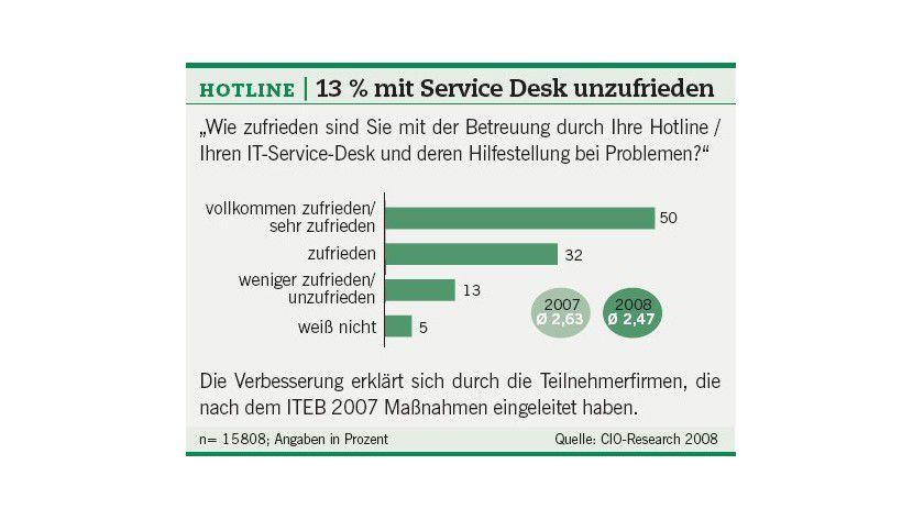 IT Excellence Benchmark: Ein Ergebnis aus dem Jahr 2008.