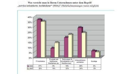 Die meisten im Rahmen des SOA Check 2008 befragten Unternehmen verstehen unter einer SOA eine IT- und Unternehmensarchitektur.