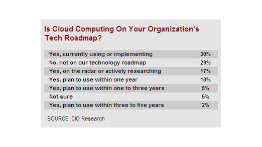 Die Einstellung zu Cloud Computing.