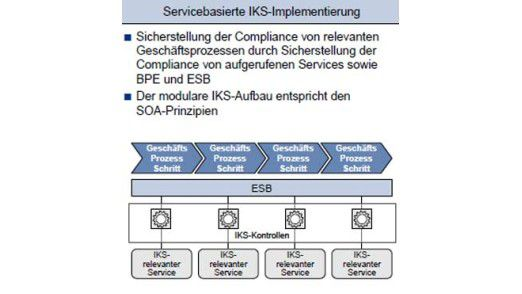Eine servicebasierte IKS-Implementierung erfüllt sowohl Compliance-Anforderungen für Geschäftsprozesse als auch für die aufgerufenen Services.