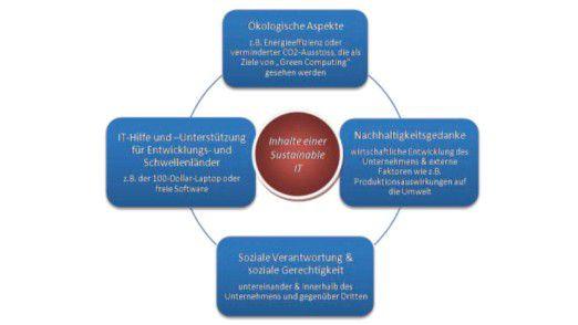"""Eine nachhaltige IT-Organisation im Sinne einer """"Sustainable IT"""" bezieht ökologische Konzepte, wie Green IT, ebenso ein wie ökonomische und soziale Aspekte."""
