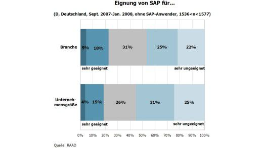Generell sieht der Mittelstand SAP als nicht gerade geeignet an, was Größe und Branche des eigenen Unternehmens angeht.