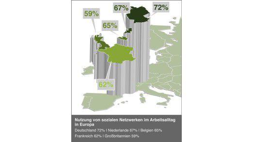 Deutschland führt bei der Nutzung von Social Networking vor den Niederlanden, Belgien und Frankreich. Schlusslicht ist Großbritannien.