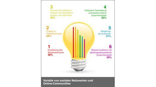 So sehen die Arbeitnehmer in Europa die Vorteile bei sozialen Netzwerken.